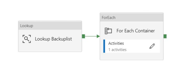 The screen shot of tasks from the dynamic backup control pipeline