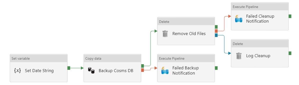 Screen shot of the CosmosDB pipeline tasks